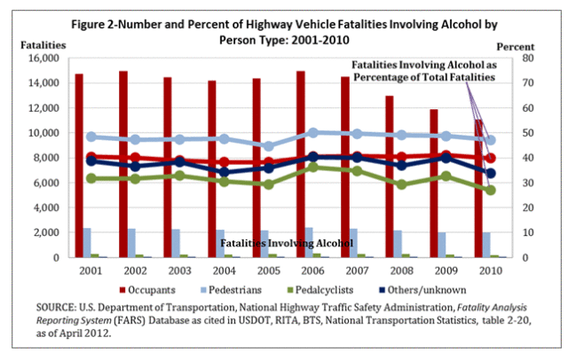 Highway Vehicle Fatalities with Alcohol Chart