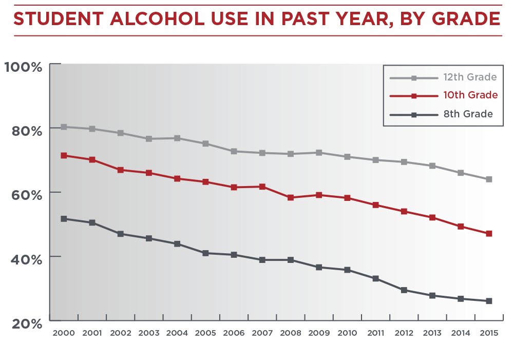 Student Alcohol Usage Chart